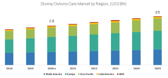 Stoma/Ostomy Care and Accessories Market