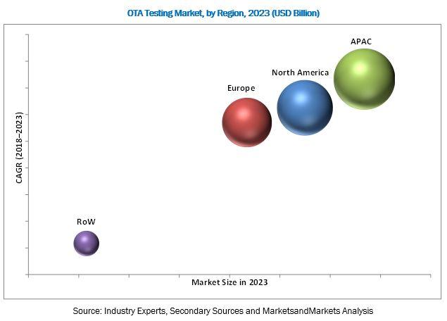 OTA Testing Market