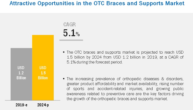 OTC Braces and Supports Market | Growing at a CAGR of 5 1