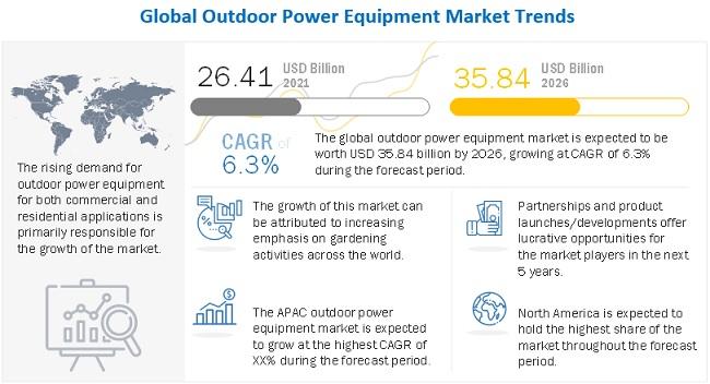 Outdoor Power Equipment Market