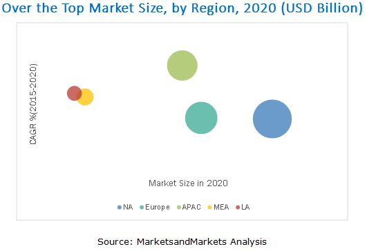 Top Insurance Companies Market Share