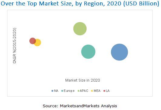 Over The Top (OTT) Market