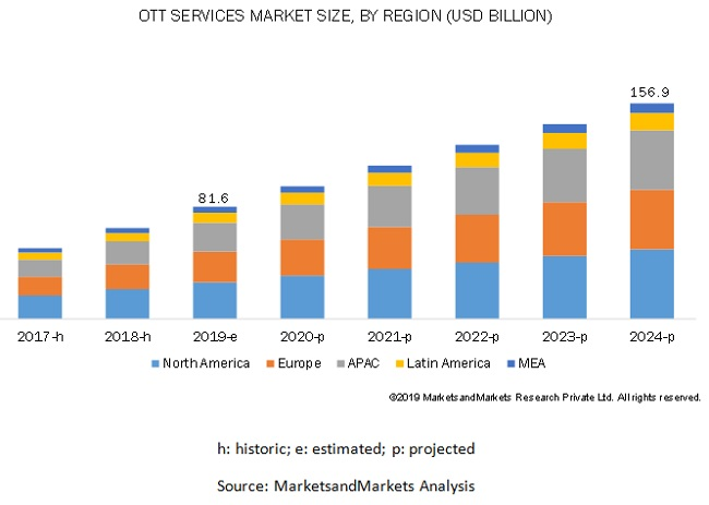 Over The Top (OTT) Market