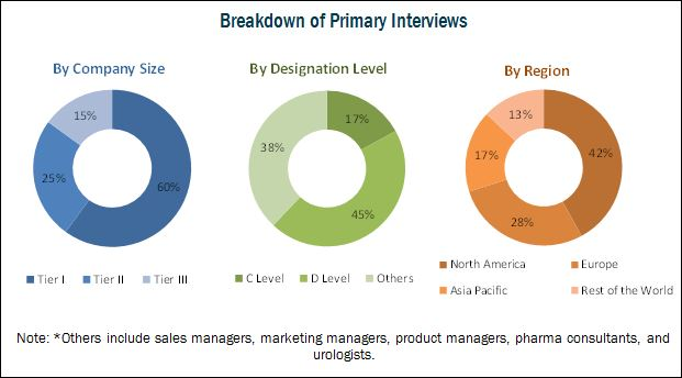 Overactive Bladder Treatment Market-Breakdown of Primary Interviews