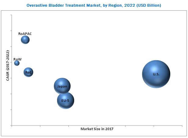 Overactive Bladder Treatment Market,By Region,2022(USD Billion)