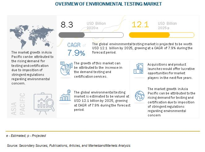 Overview Of Environmental Testing Market