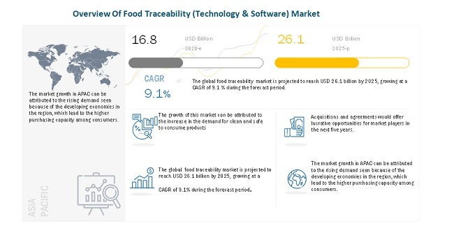 Overview Of Food Traceability (Technology & Software) Market