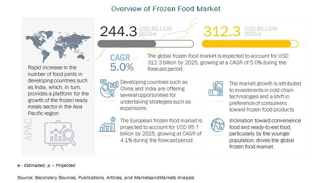 Overview of Frozen Food Market