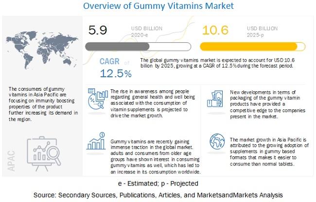Gummy Vitamins Market