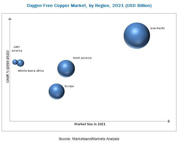 Oxygen-Free Copper Market