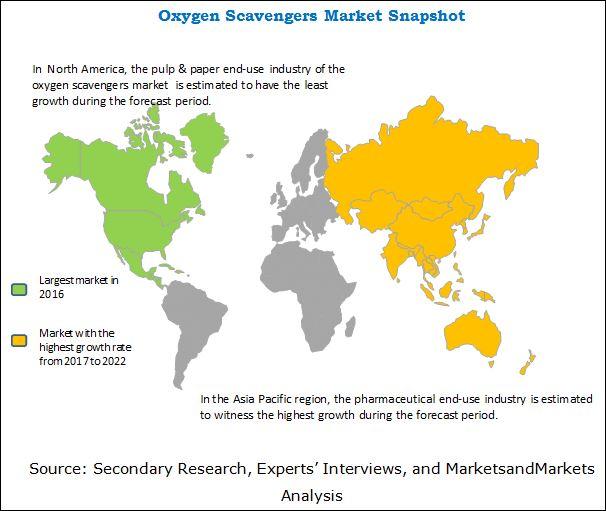 Oxygen Scavengers Market