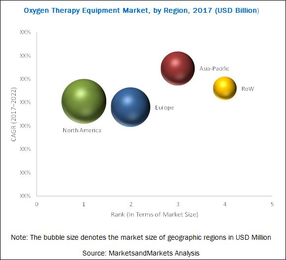 Oxygen Therapy Equipment Market-By Region