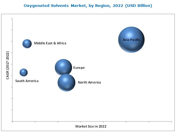Oxygenated Solvents Market