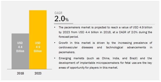 Pacemakers Market is anticipated to register a CAGR of 2.0%. by 2023