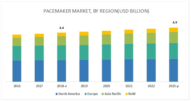 Pacemakers Market,by Region,2023(USD billion)