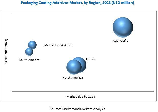 Packaging Coating Additives Market