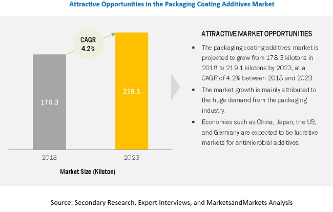 Packaging Coating Additives Market