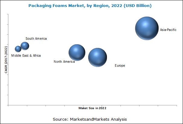 Packaging Foams Market