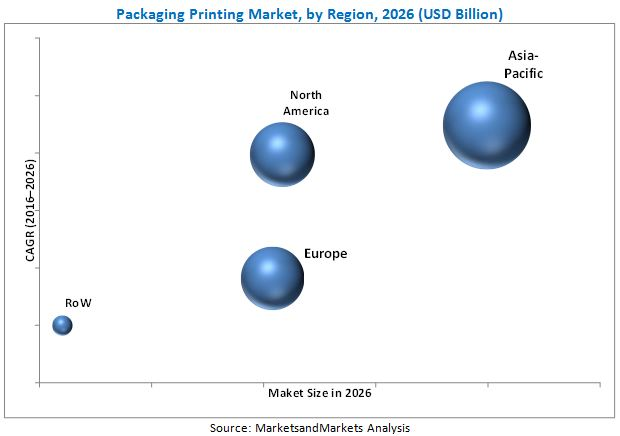 Packaging Printing Market