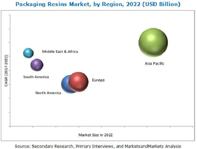Packaging Resins Market