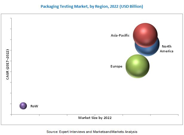 Packaging Testing Market