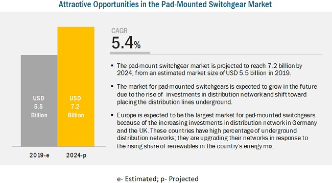Pad-Mounted Switchgear Market