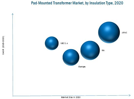 Pad-mounted Transformer Market