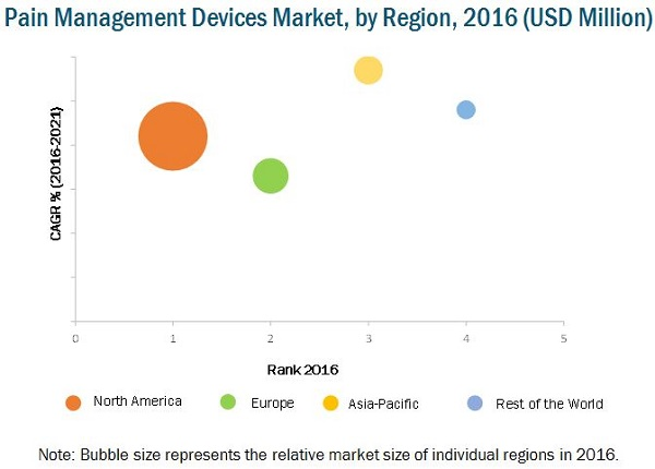 Pain Management Devices Market - By Region 2021