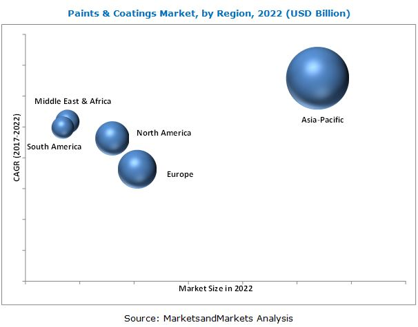 Paints & Coatings Market