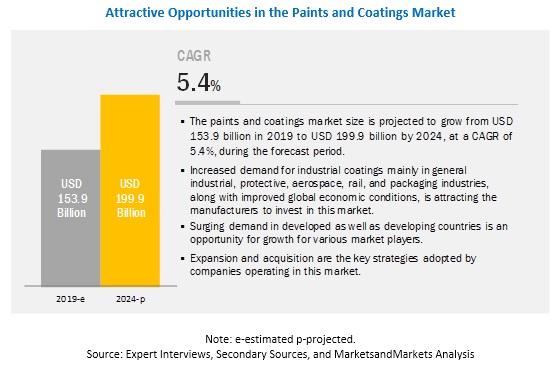 Paints & Coatings Market Analysis | Recent Market