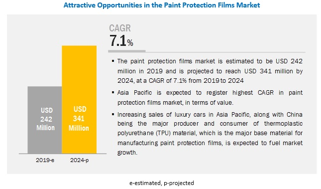Paint Protection Films Market Global Forecast to 2024