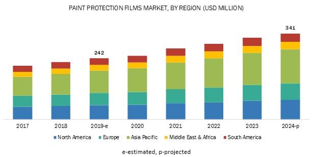 Paint Protection Films Market