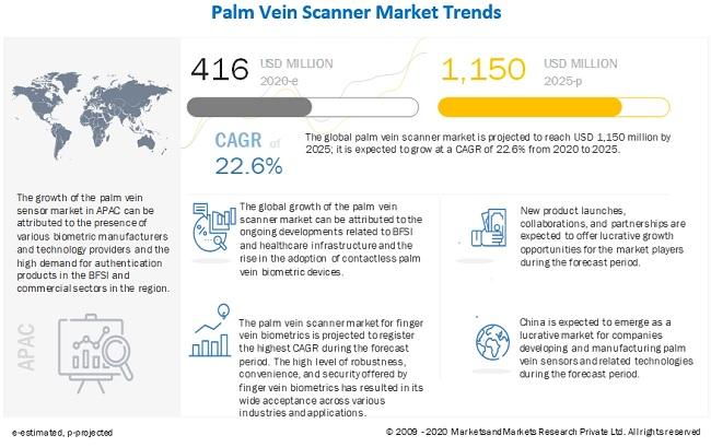 Palm Vein Scanner Market