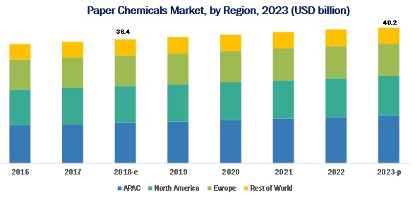 Paper Chemicals Market : Global forecast to 2023 by Form