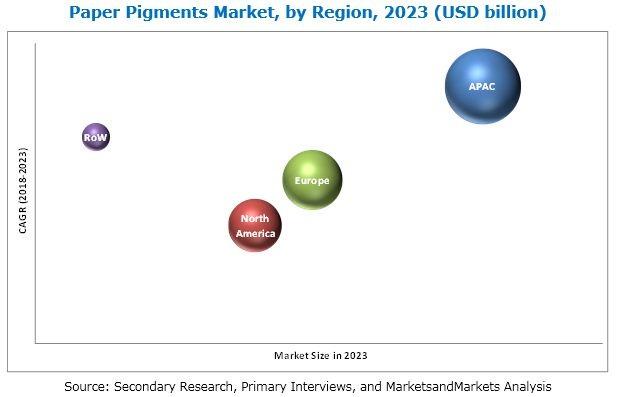 Paper Pigments Market