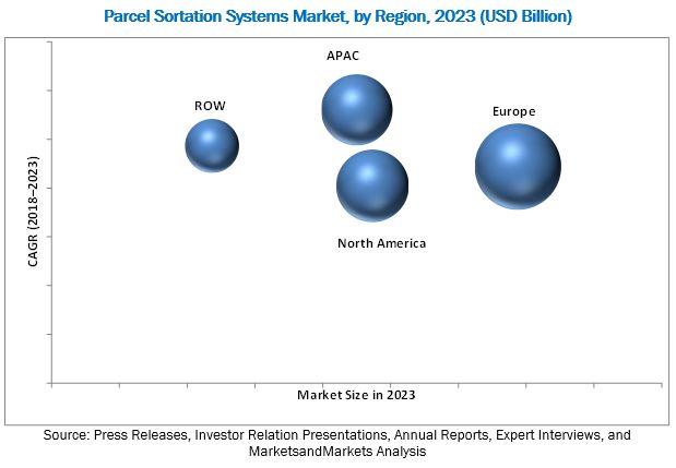 Parcel Sortation Systems Market