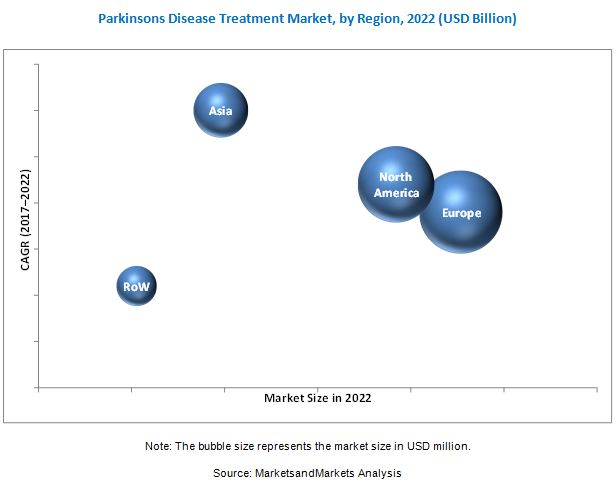 Parkinsons Disease Treatment Market
