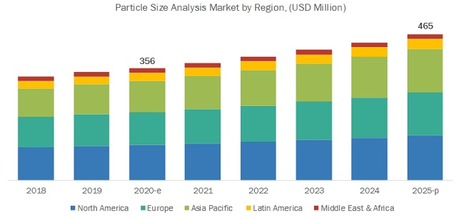 Particle Size Analysis Market by Region