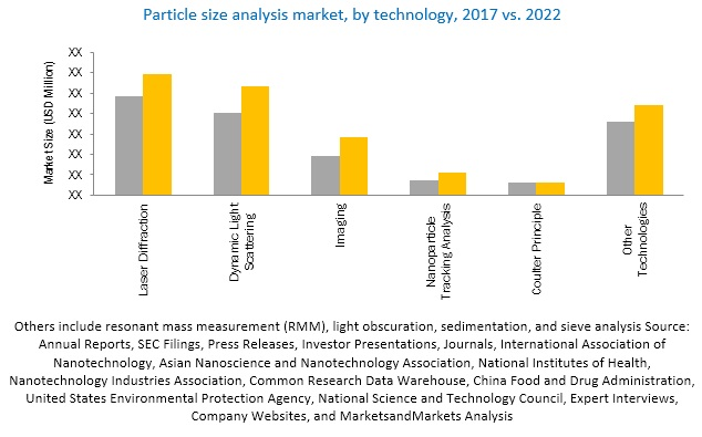 Particle Size Analysis Market