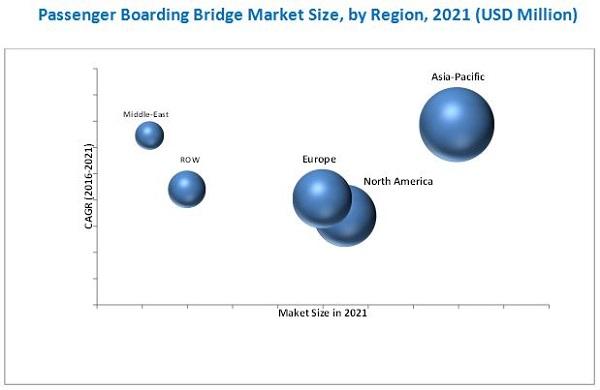 Passenger Boarding Bridge Market