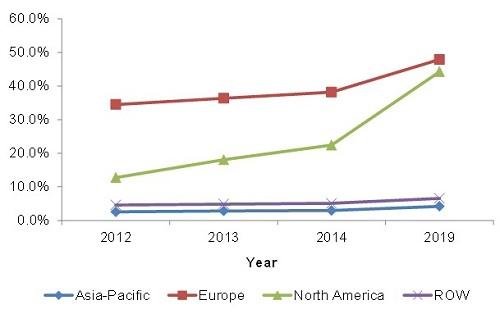 Passenger Car Sensors Market