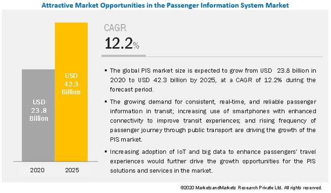 Passenger Information System Market