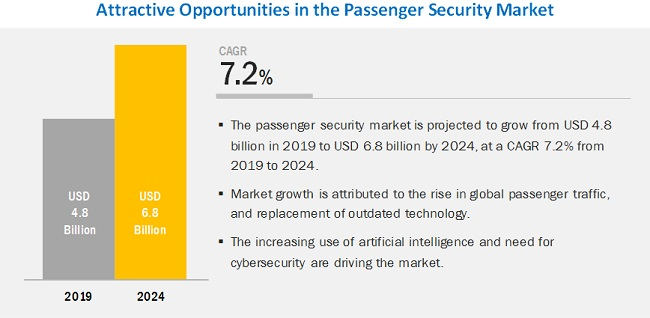 Passenger Security Market | Size, Growth, Trend and Forecast