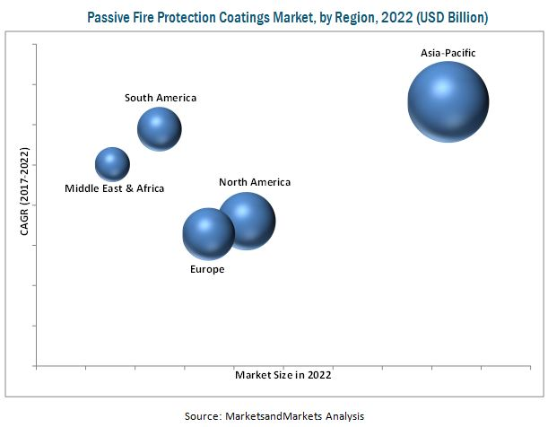 Passive Fire Protection Coatings Market