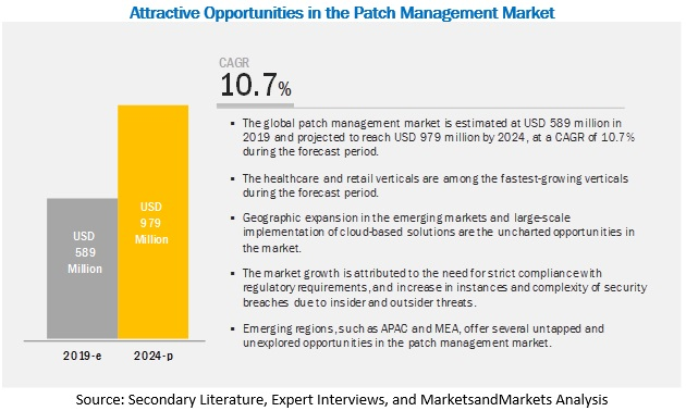 Patch Management Market