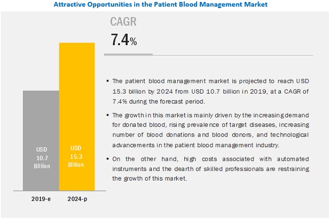 Patient Blood Management Market