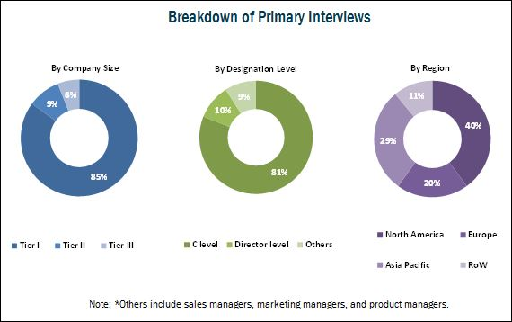 Patient Engagement Services Market - Breakdown of Primary Interviews