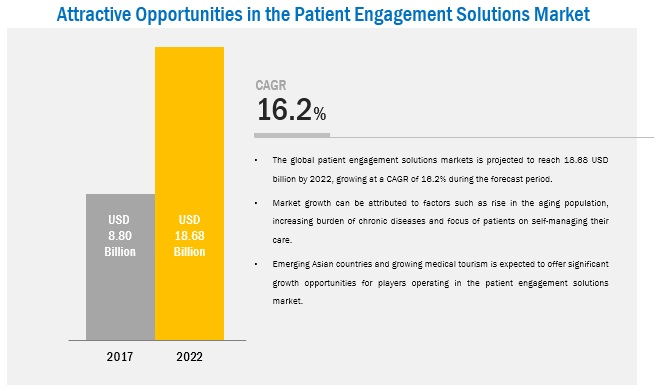 Patient Engagement Solutions Market - Attractive Opportunities in the Patient Engagement Solutions Market