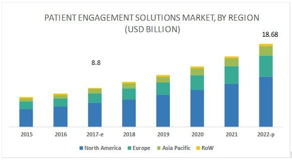 Patient Engagement Solutions Market