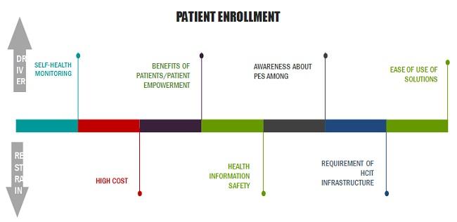 Patient Engagement Technology Market
